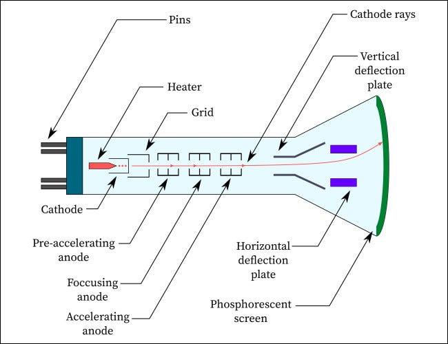 Un diagrama simplificado del tubo de rayos catódicos.