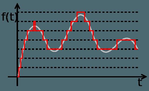 señal-cuantificada-de-compresión-de-audio