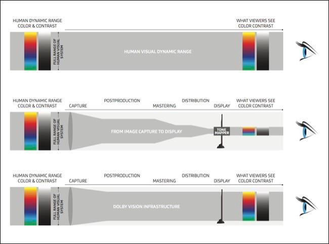 Dolby Vision explicado