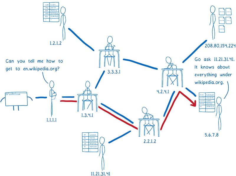 Dns Over Https Cómo funciona Mozilla Lin Clark