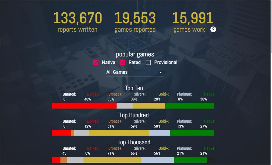 Estadísticas de ProtonDB
