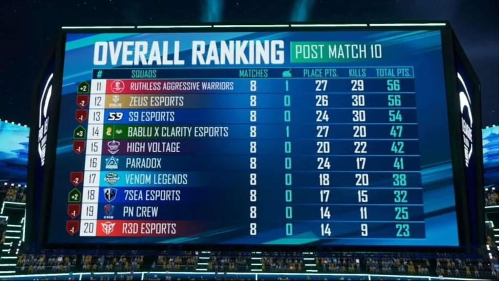PUBG Mobile Pro League South Asia Season 4: equipos clasificados del Super Weekend 1 y todo lo que necesitas saber