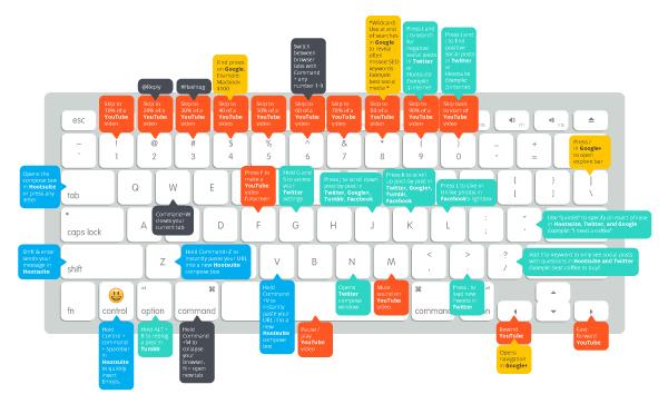 Más de 25 atajos de teclado útiles para Mac para administradores de redes sociales    Blog de Moyens I/O