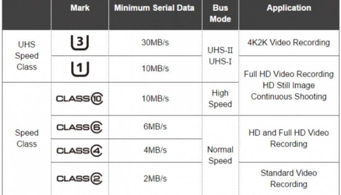 eligiendo-microsd-android-speed-class-table