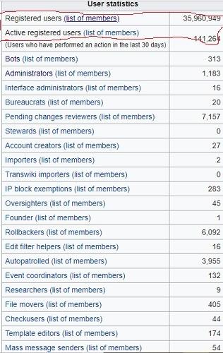 Estadísticas de usuario Wikipedia 23 de marzo