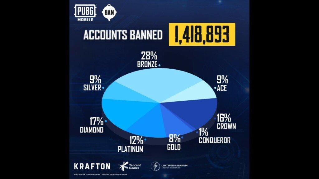 PUBG Mobile ban pan: el sistema anti-trampas prohíbe 1,418,839 cuentas esta semana