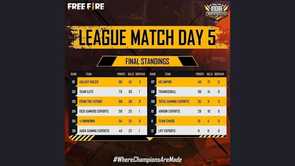 Campeonato de Free Fire India 2021