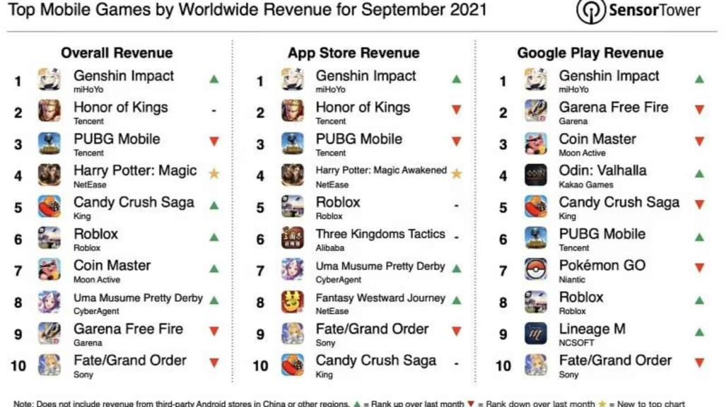 Genshin Impact supera a PUBG Mobile para convertirse en el juego móvil con mayor recaudación en septiembre de 2021