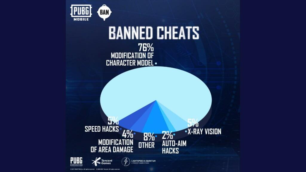 Hacks móviles de Pubg