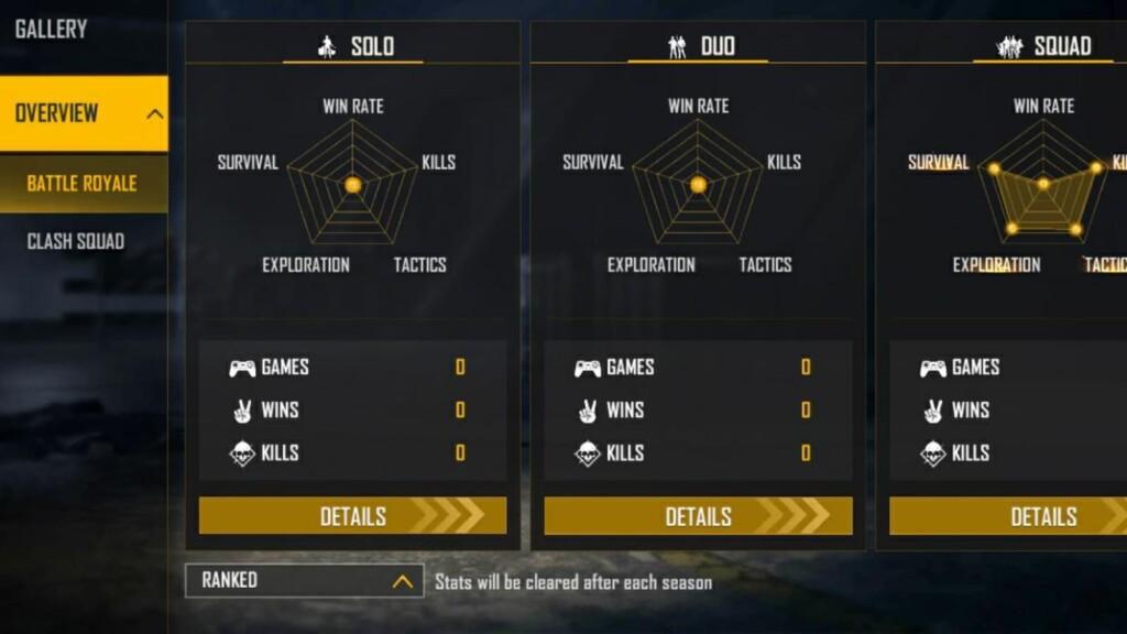 Estadísticas de clasificación de jugador de Lokesh
